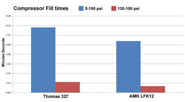 fill times thomas air compressor vs amk