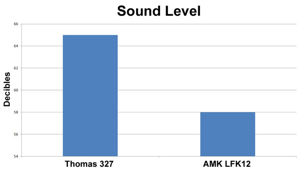 sound level thomas compressor vs amk